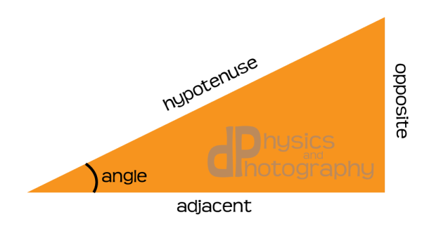perspective-4-trigonometry