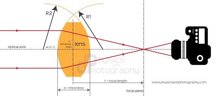 lens-general