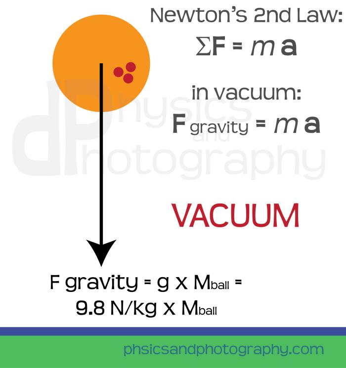 gravity-3