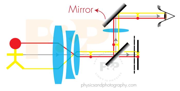 camera-mirrors