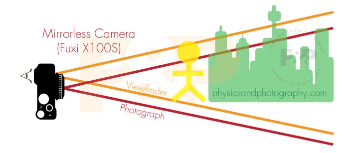 camera-viewfinder-mirrorless