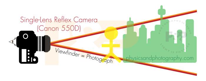 camera-viewfinder-SLR